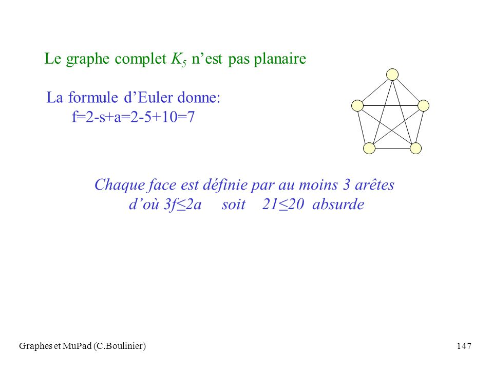 Le graphe complet K5 n'est pas planaire