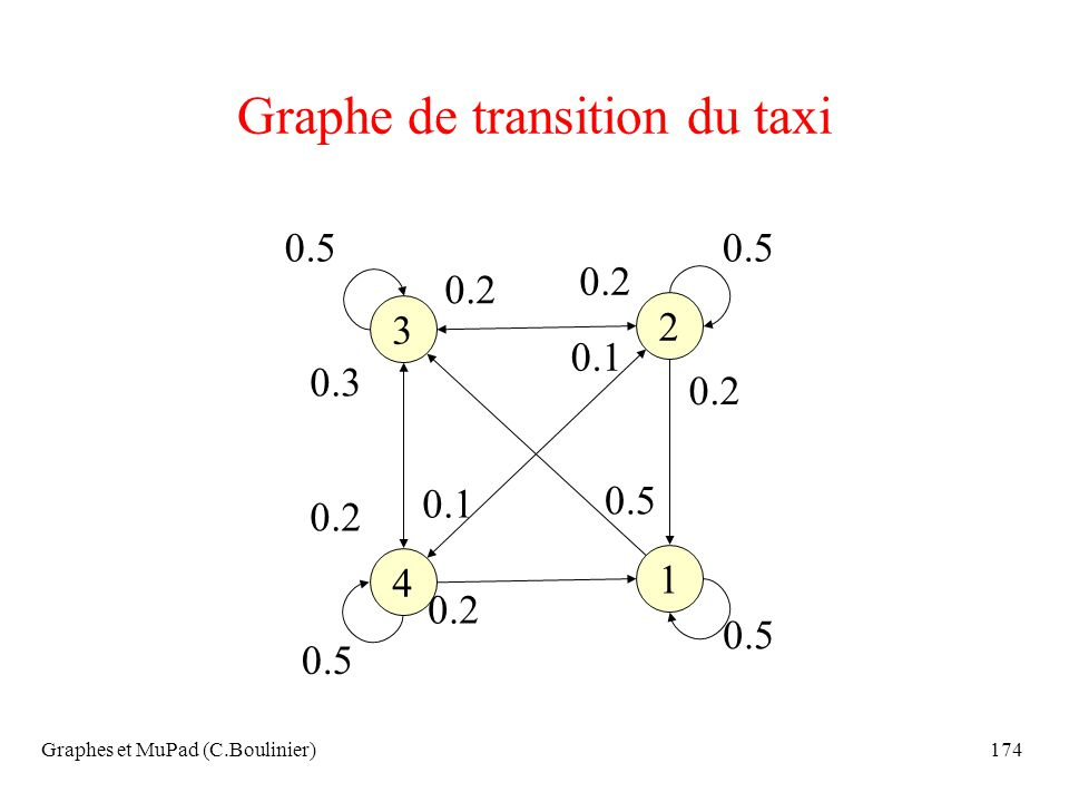 Graphe de transition du taxi