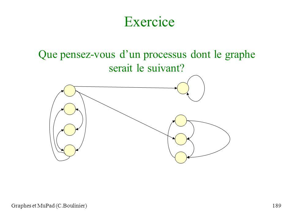 Exercice Que pensez-vous d'un processus dont le graphe