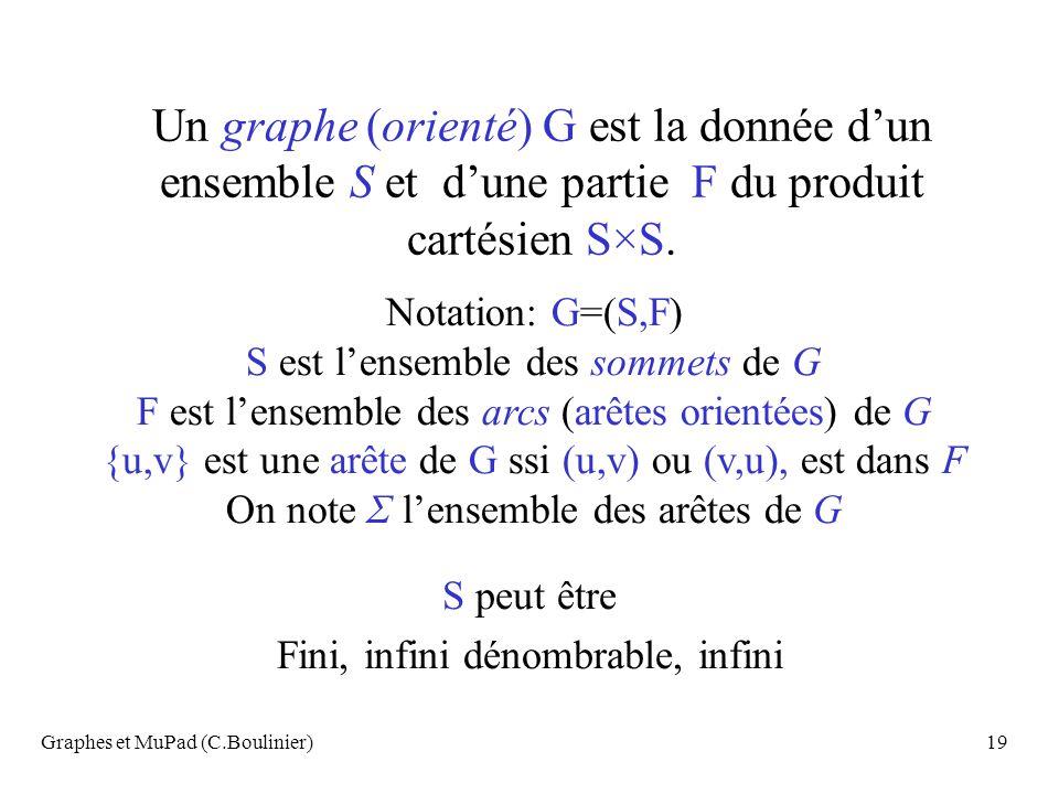 Un graphe (orienté) G est la donnée d'un ensemble S et d'une partie F du produit cartésien S×S.