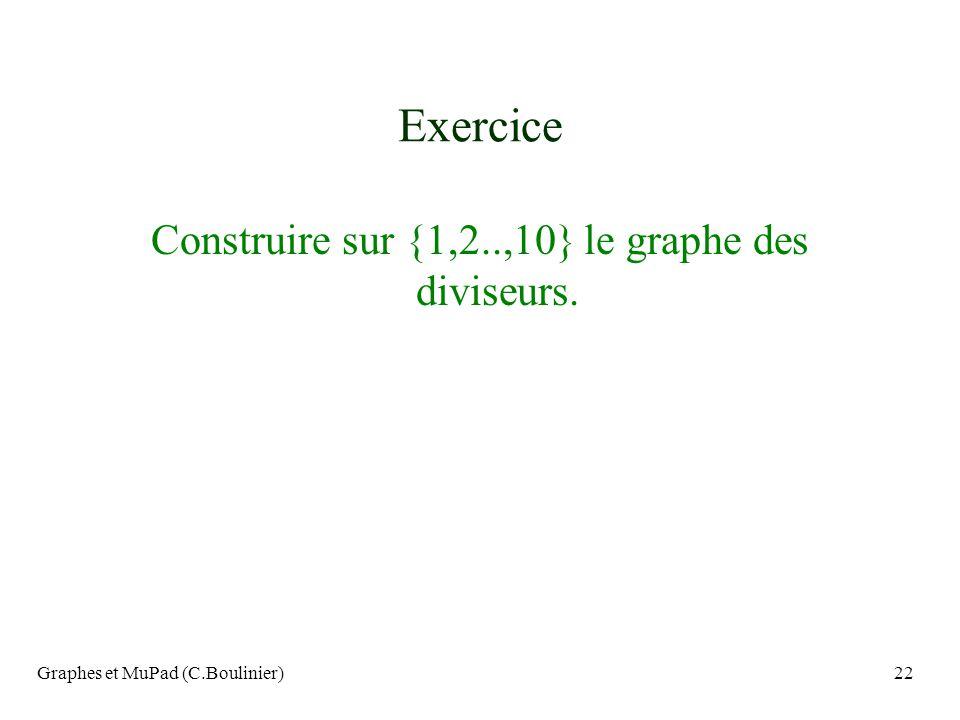 Exercice Construire sur {1,2..,10} le graphe des diviseurs.