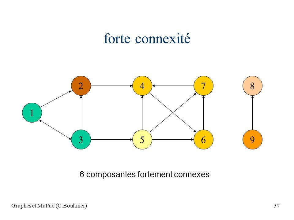 forte connexité 2 4 7 8 1 3 5 6 9 6 composantes fortement connexes