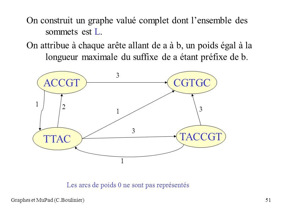 ACCGT TTAC TACCGT CGTGC