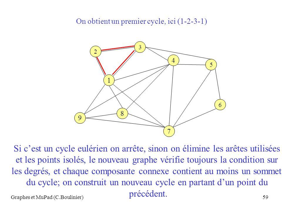 les degrés, et chaque composante connexe contient au moins un sommet
