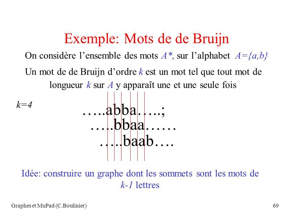 Exemple: Mots de de Bruijn
