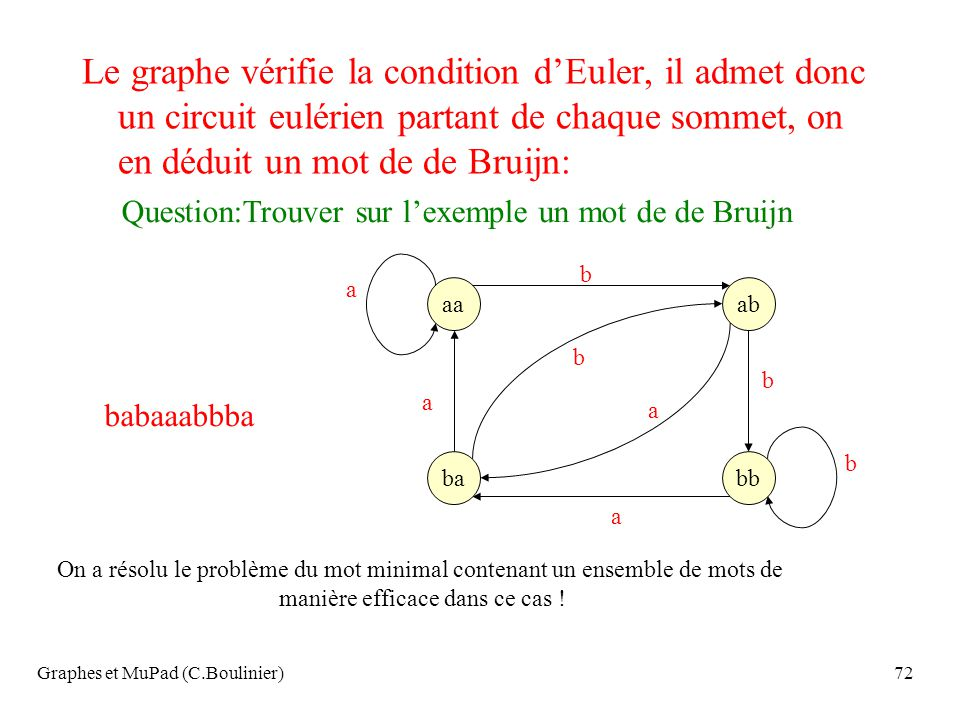 Le graphe vérifie la condition d'Euler, il admet donc un circuit eulérien partant de chaque sommet, on en déduit un mot de de Bruijn: