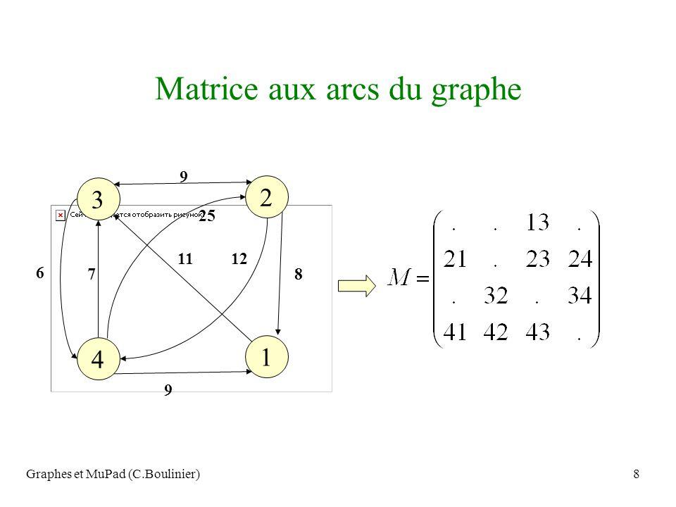 Matrice aux arcs du graphe