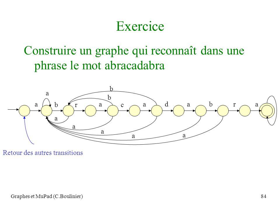Exercice Construire un graphe qui reconnaît dans une phrase le mot abracadabra. a. b. r. c. d.