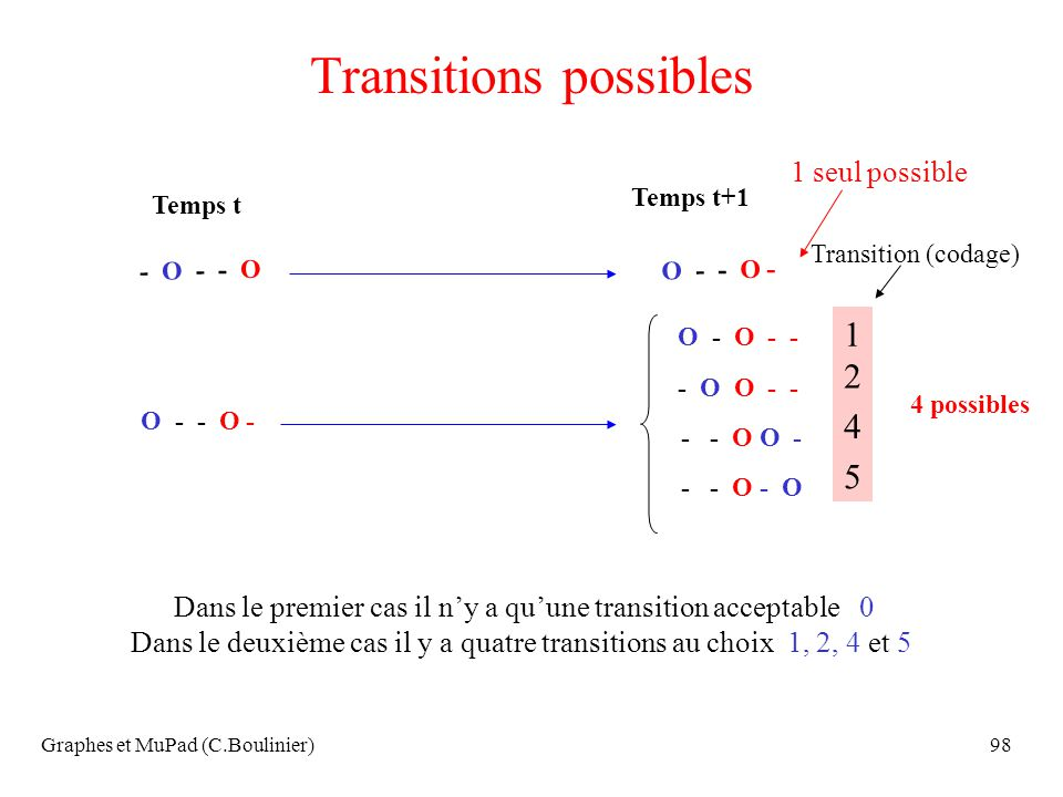 Transitions possibles