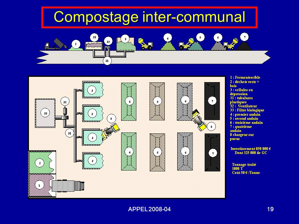 Compostage inter-communal