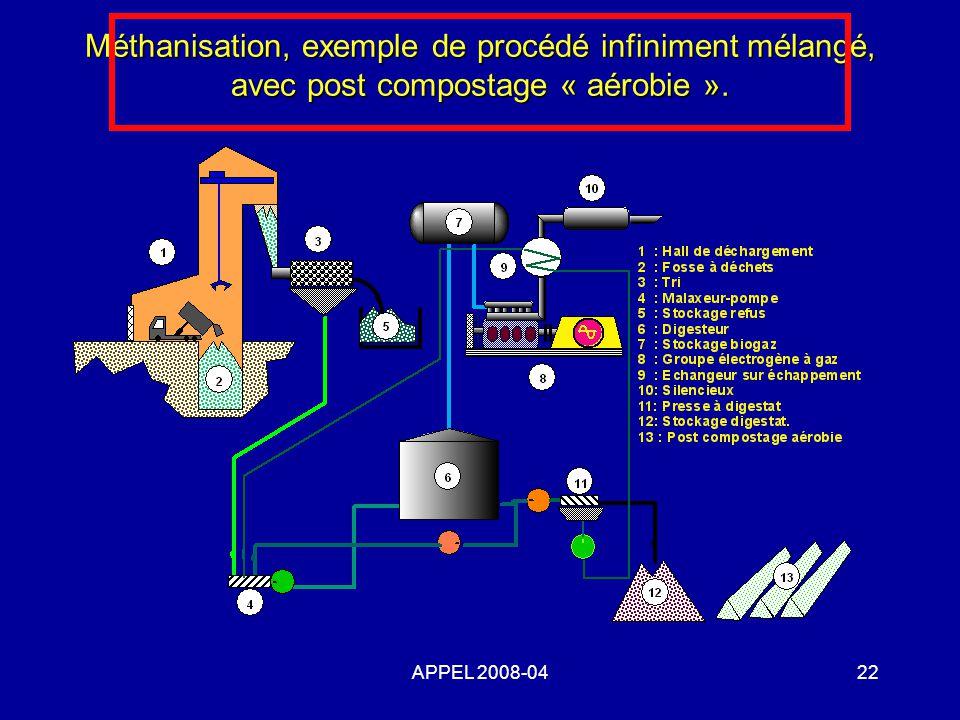 Méthanisation, exemple de procédé infiniment mélangé, avec post compostage « aérobie ».