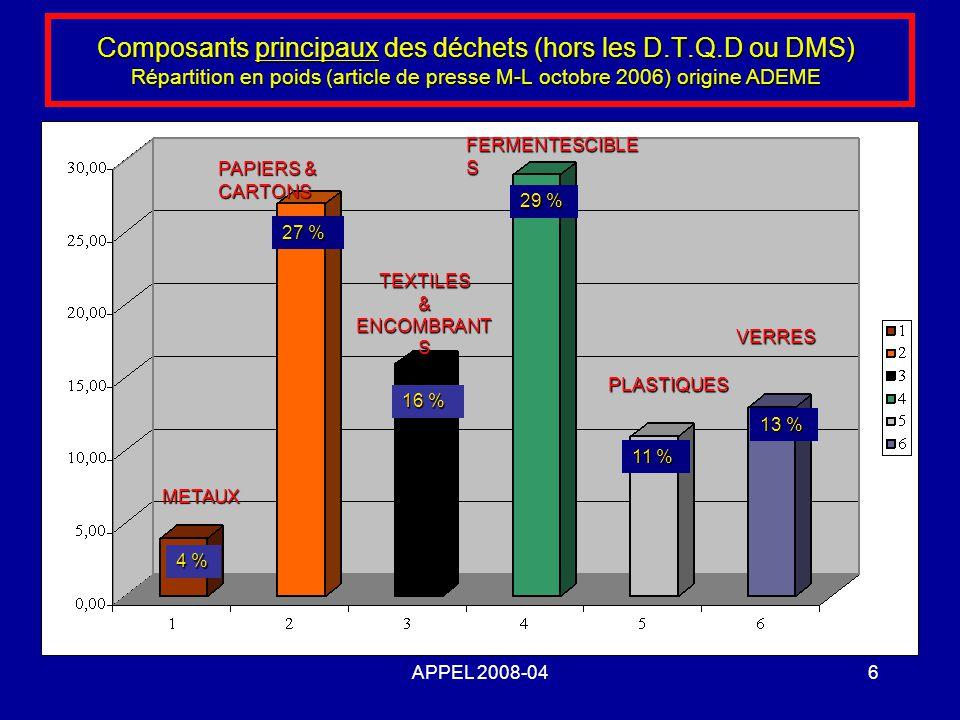 Composants principaux des déchets (hors les D. T. Q
