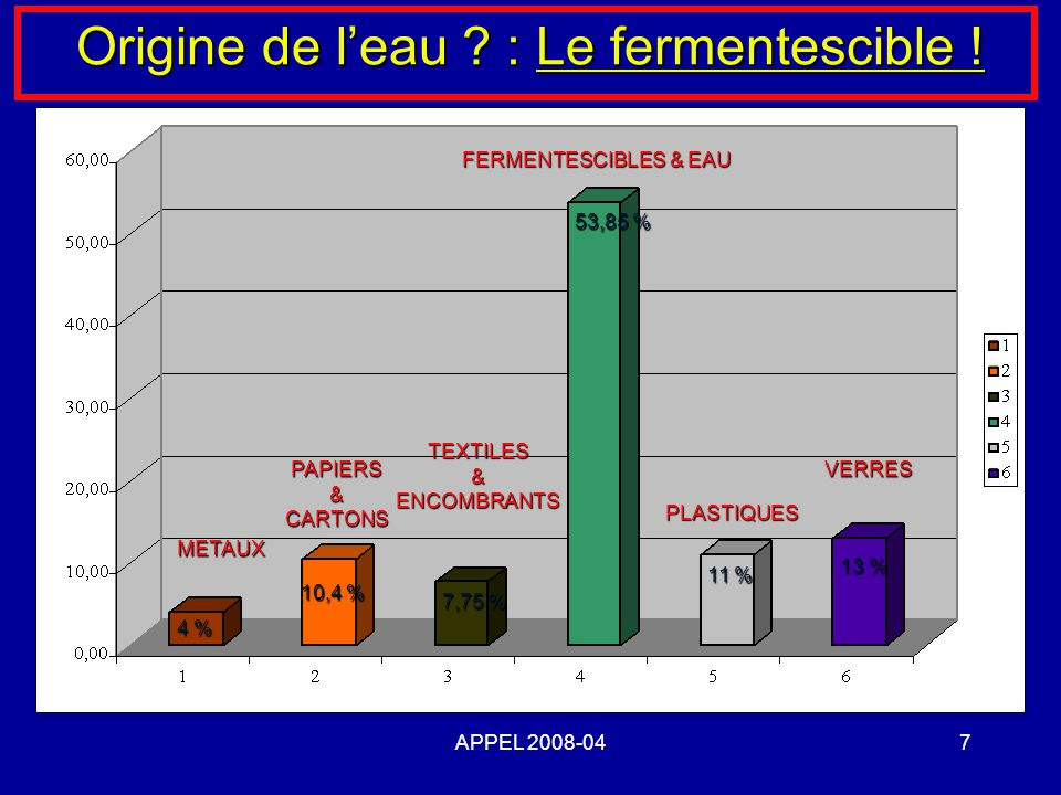 Origine de l'eau : Le fermentescible !