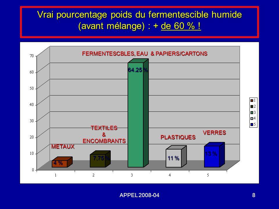Vrai pourcentage poids du fermentescible humide (avant mélange) : + de 60 % !