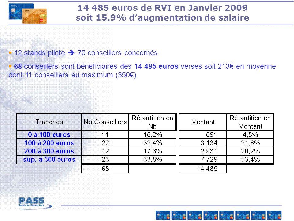14 485 euros de RVI en Janvier 2009 soit 15