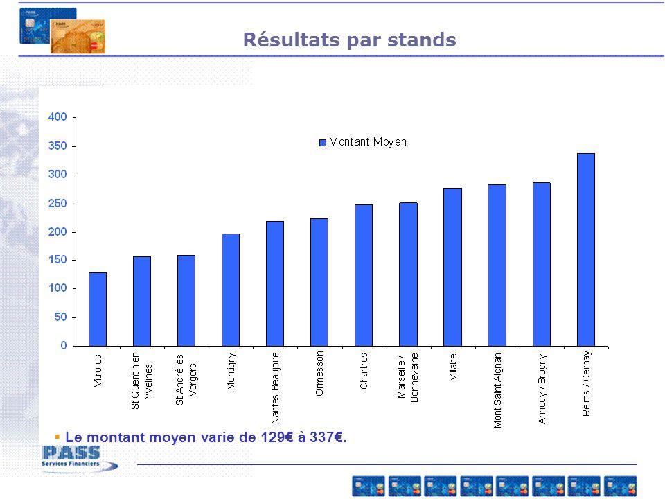 Résultats par stands Le montant moyen varie de 129€ à 337€.