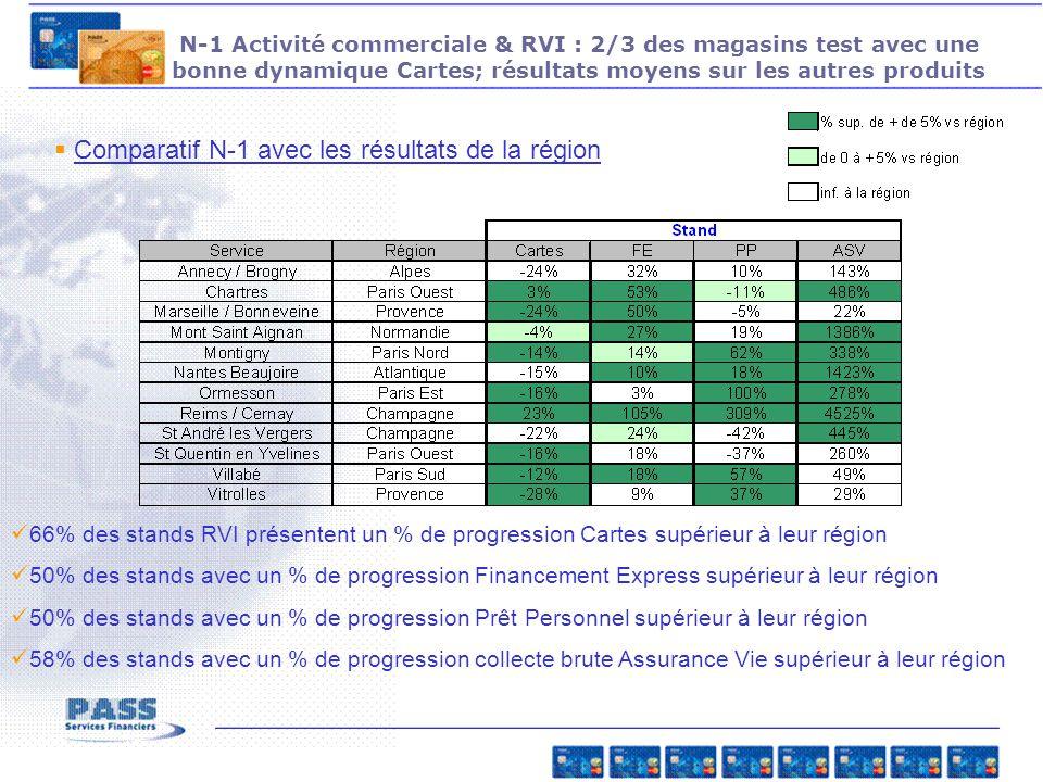 Comparatif N-1 avec les résultats de la région