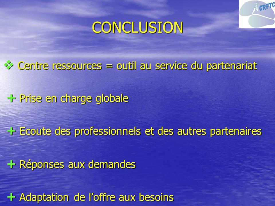 CONCLUSION Centre ressources = outil au service du partenariat