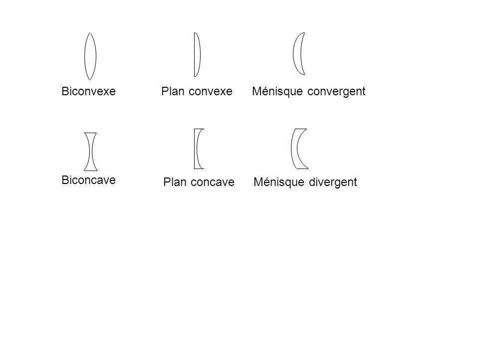 Biconvexe Plan convexe Ménisque convergent Biconcave Plan concave Ménisque divergent