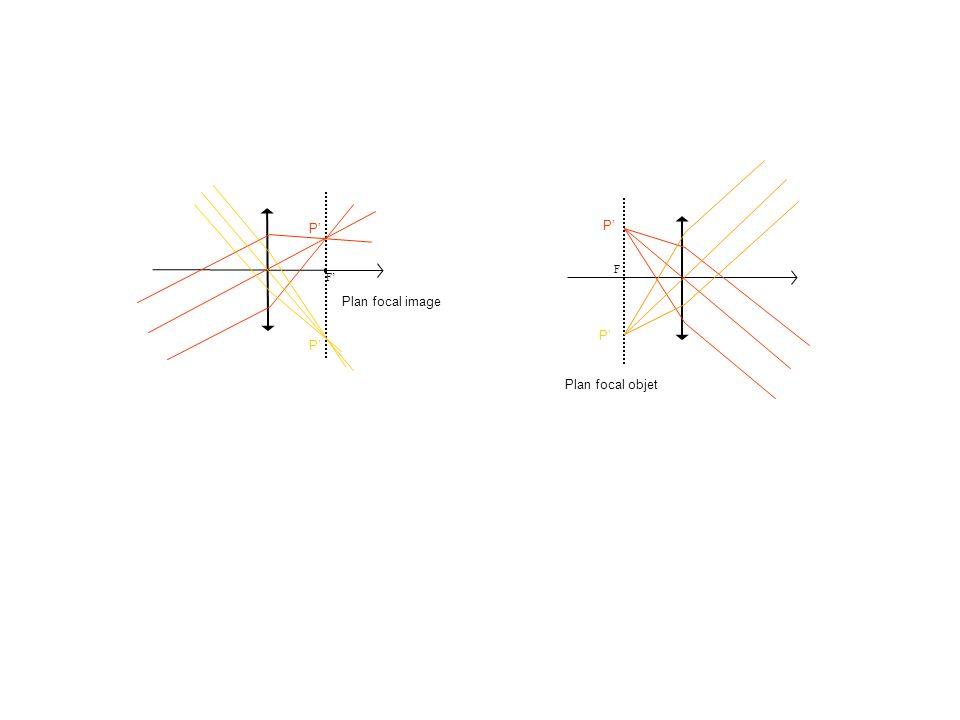 P' P' F F' Plan focal image P' P' Plan focal objet