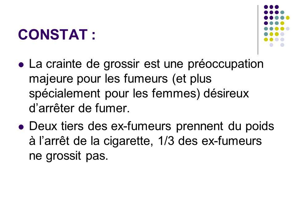 CONSTAT : La crainte de grossir est une préoccupation majeure pour les fumeurs (et plus spécialement pour les femmes) désireux d'arrêter de fumer.