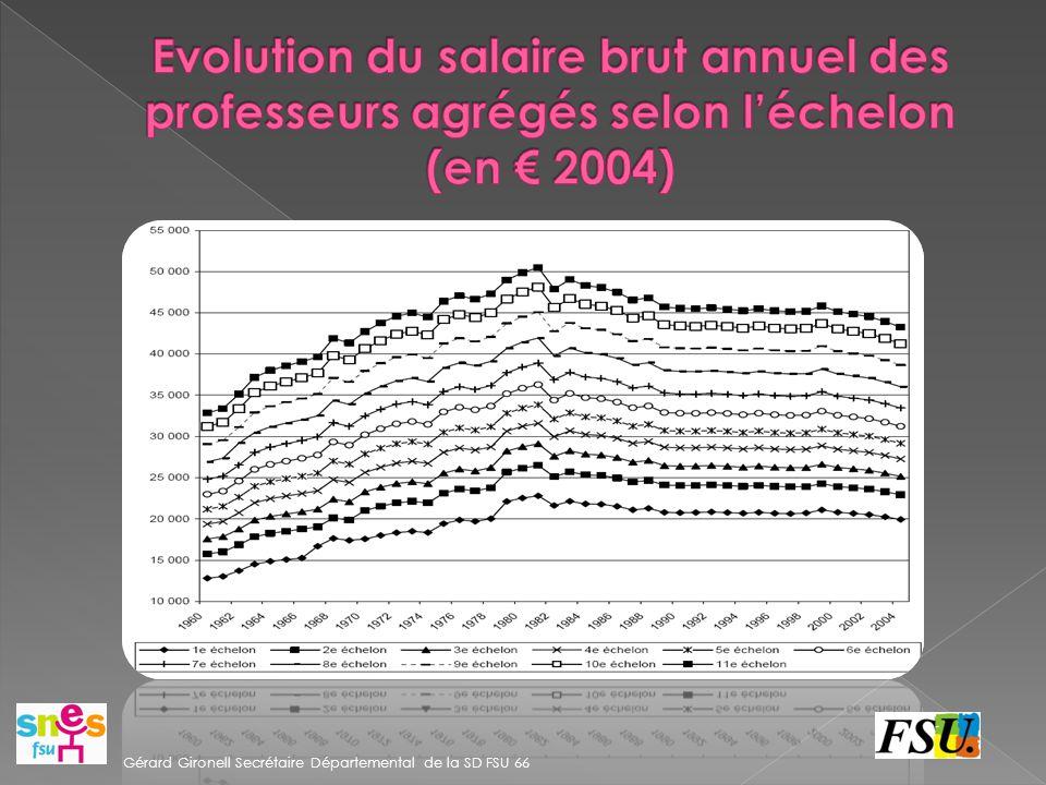 Evolution du salaire brut annuel des professeurs agrégés selon l'échelon (en € 2004)