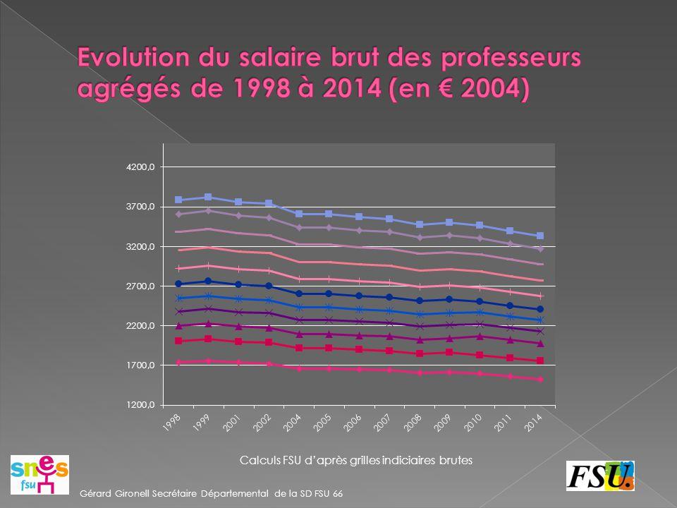Evolution du salaire brut des professeurs agrégés de 1998 à 2014 (en € 2004)