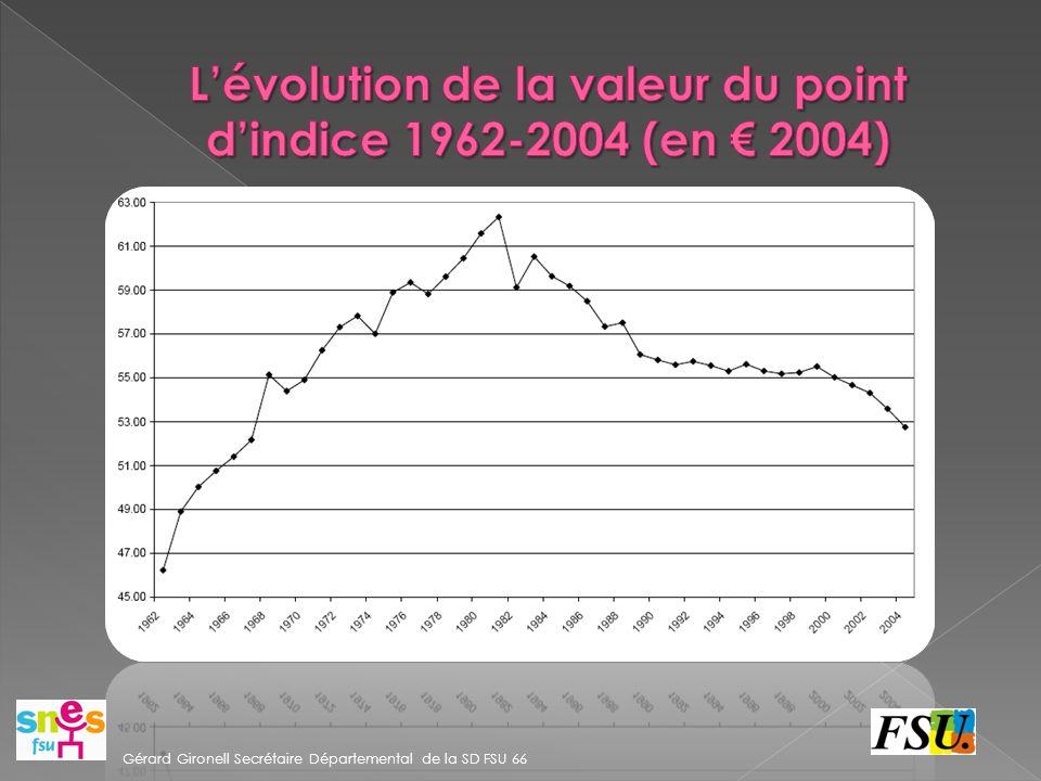 L'évolution de la valeur du point d'indice 1962-2004 (en € 2004)