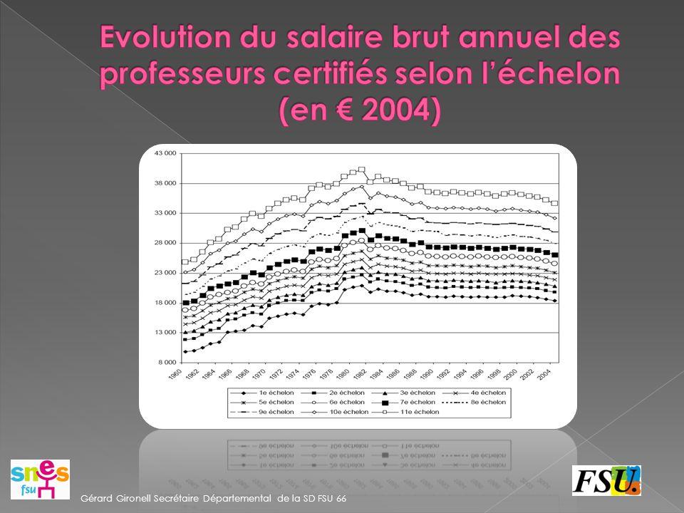 Evolution du salaire brut annuel des professeurs certifiés selon l'échelon (en € 2004)