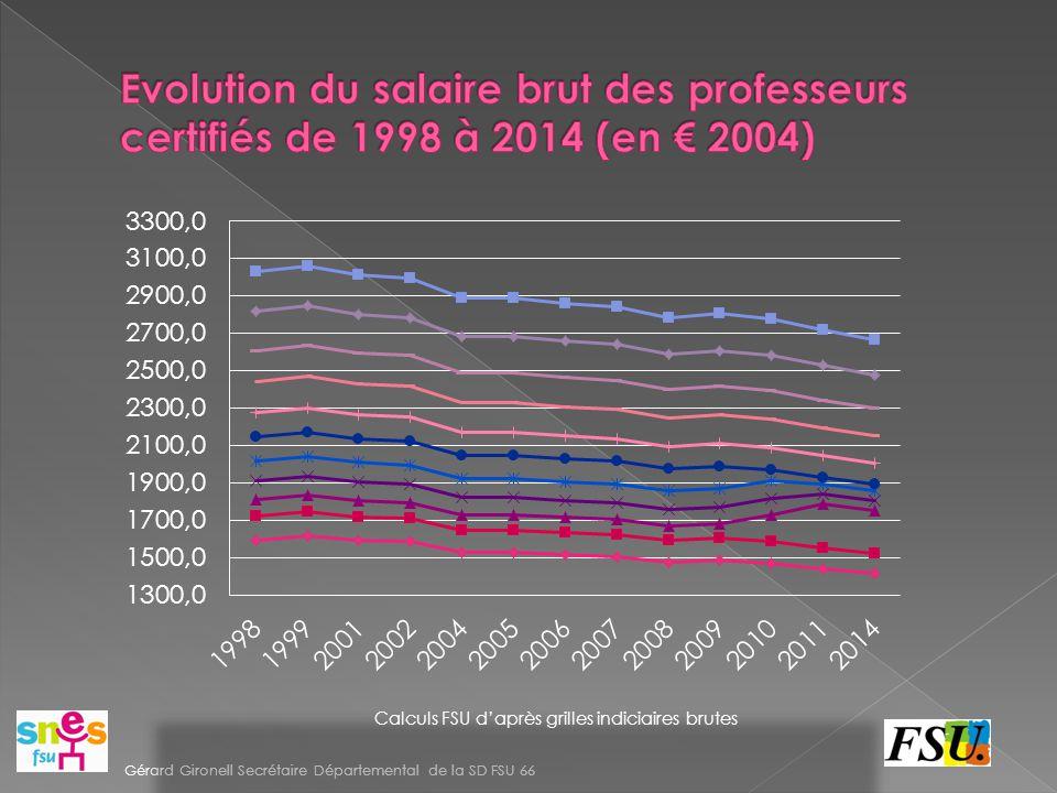 Evolution du salaire brut des professeurs certifiés de 1998 à 2014 (en € 2004)