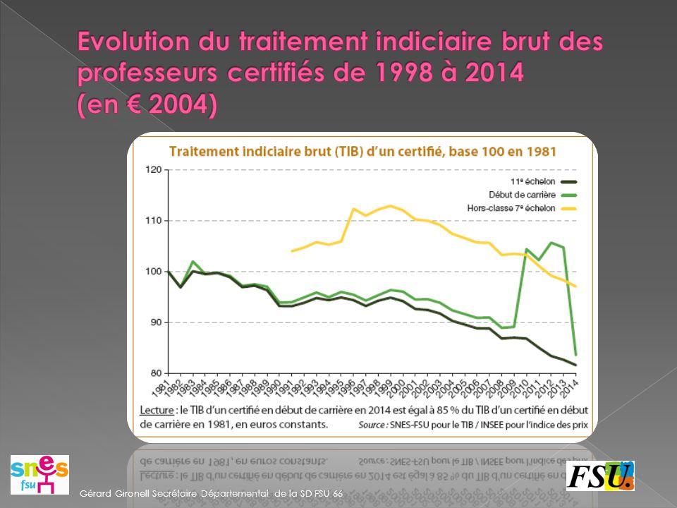 Evolution du traitement indiciaire brut des professeurs certifiés de 1998 à 2014 (en € 2004)