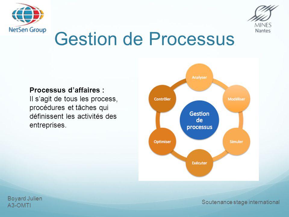 Gestion de Processus Processus d'affaires :