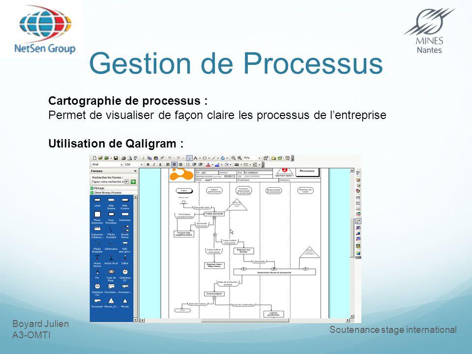 Gestion de Processus Cartographie de processus :