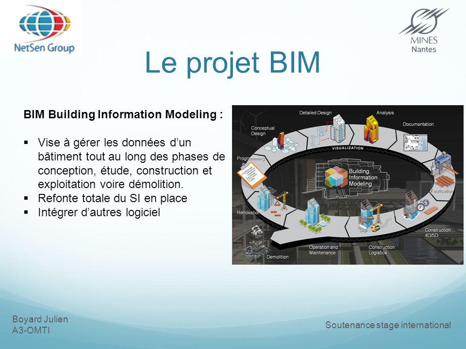Le projet BIM BIM Building Information Modeling :