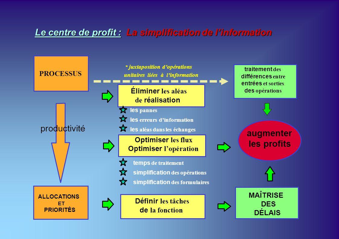 Le centre de profit : La simplification de l'information