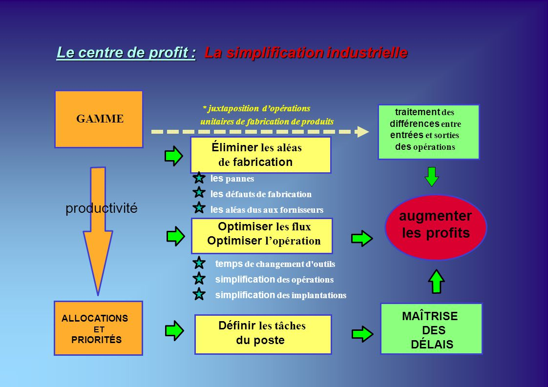 Le centre de profit : La simplification industrielle
