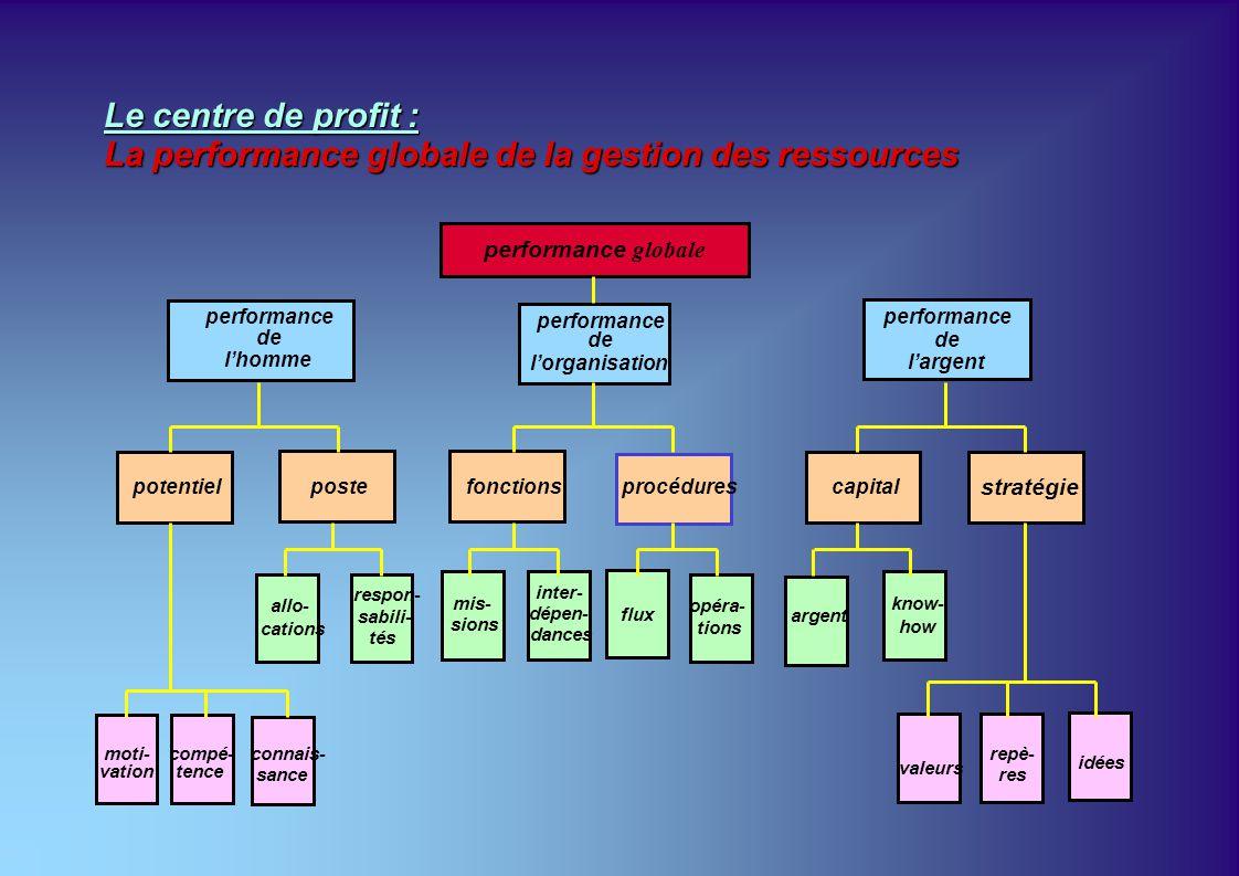 La performance globale de la gestion des ressources