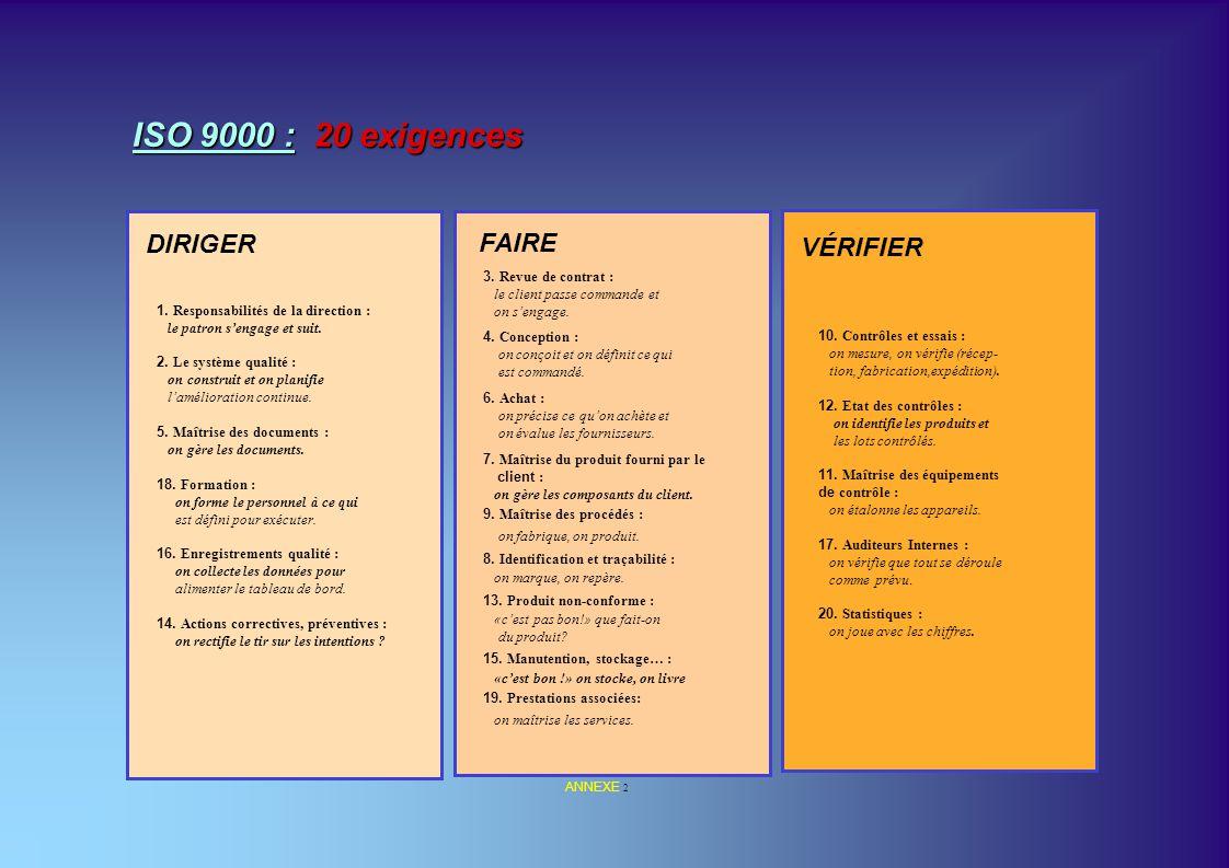 ISO 9000 : 20 exigences DIRIGER FAIRE VÉRIFIER 3. Revue de contrat :