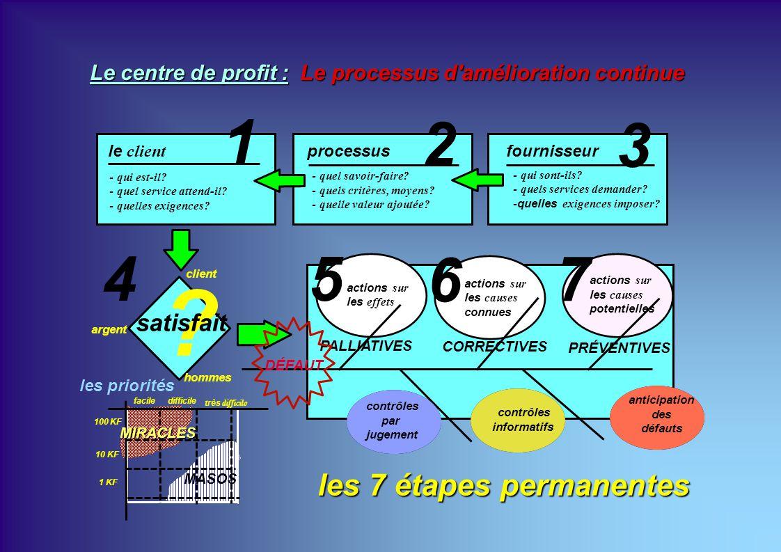 1 2 3 4 5 6 7 les 7 étapes permanentes satisfait
