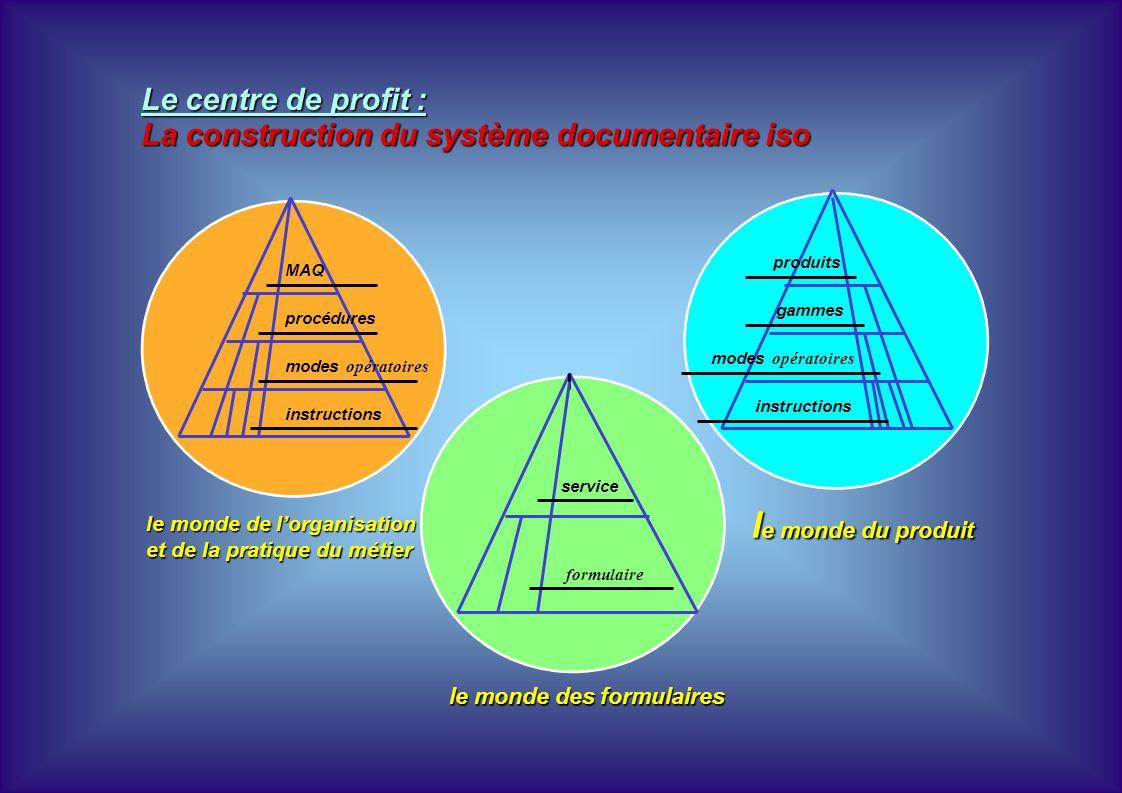 le monde du produit Le centre de profit :