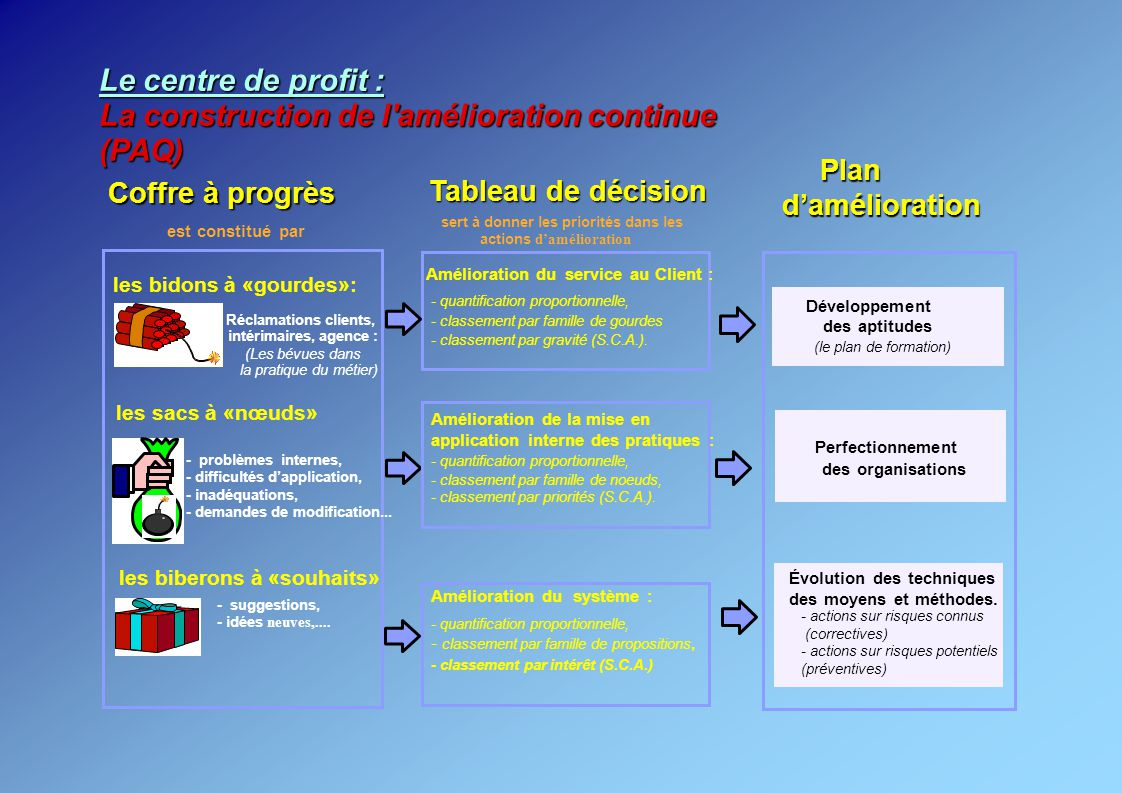La construction de l amélioration continue (PAQ)