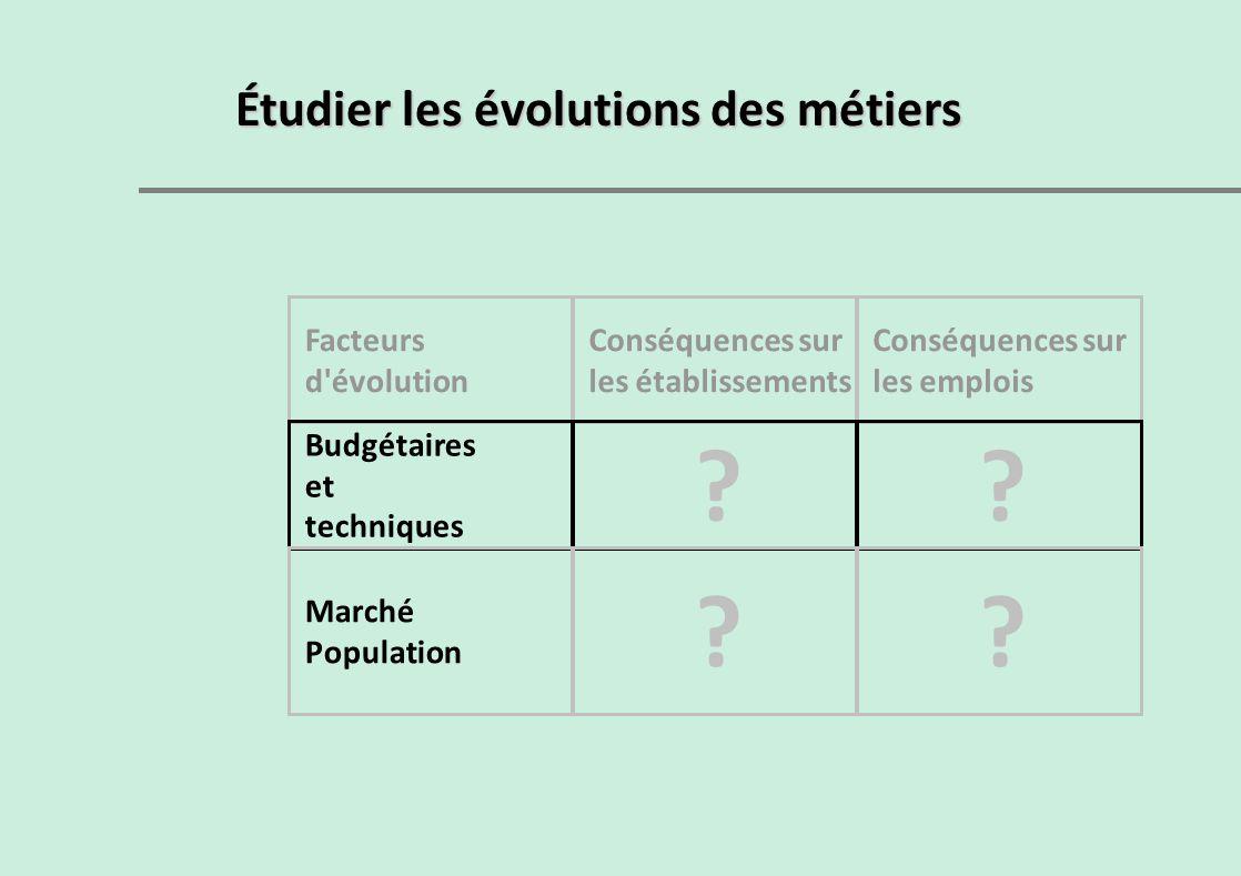 Étudier les évolutions des métiers Facteurs d évolution