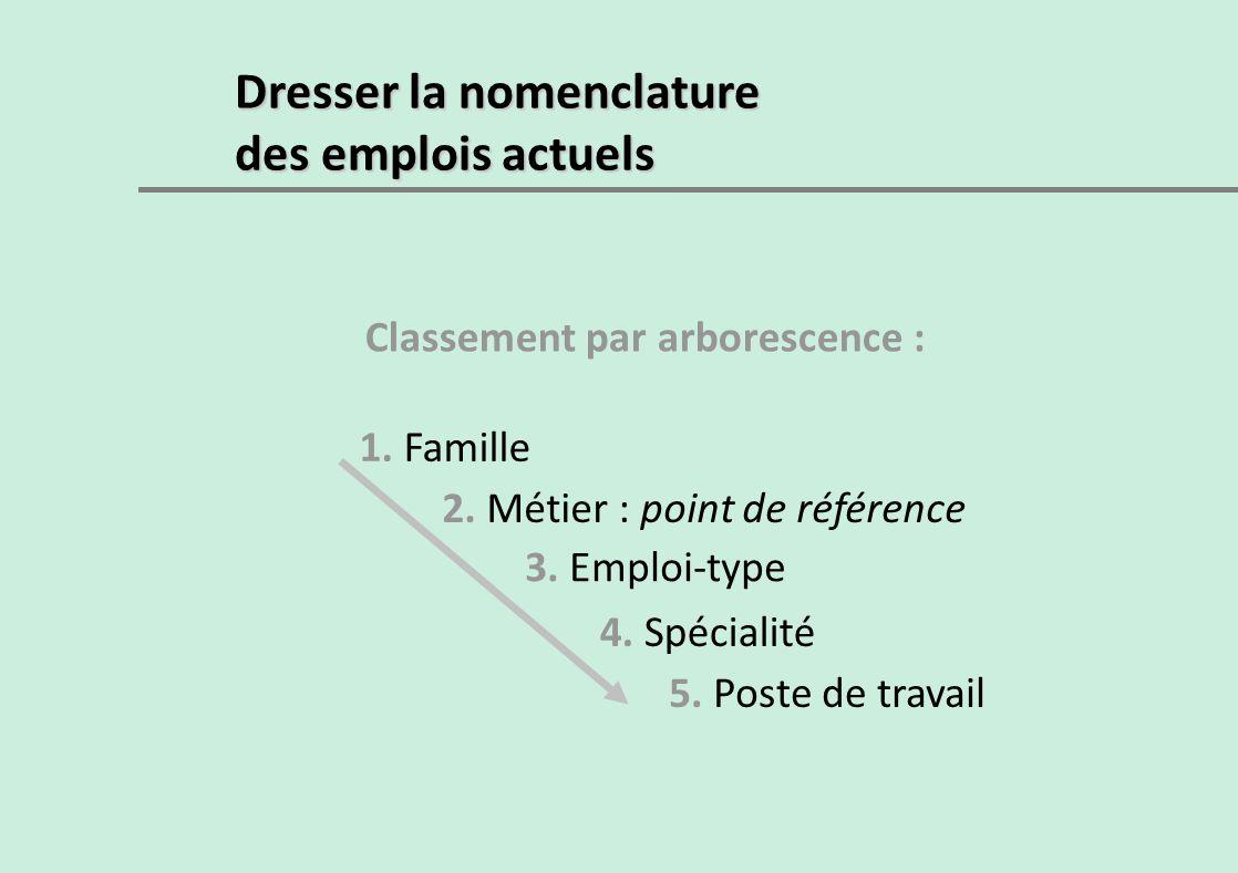 Dresser la nomenclature des emplois actuels