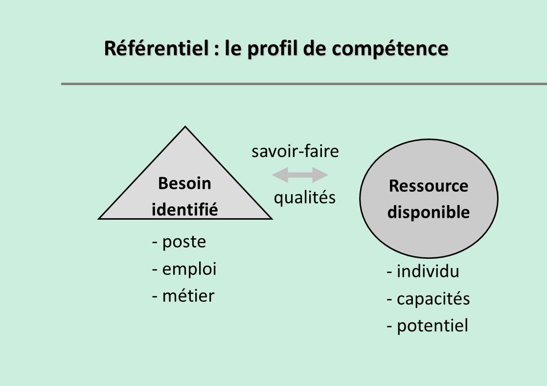 Référentiel : le profil de compétence