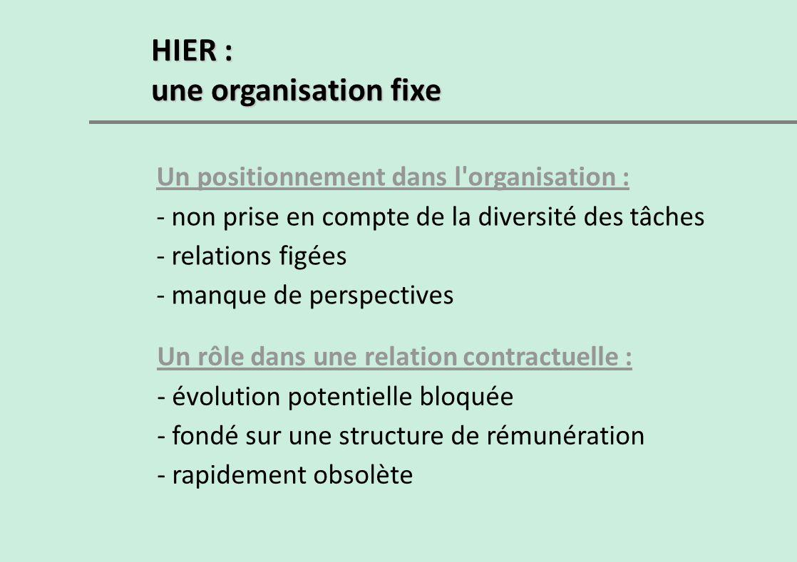HIER : une organisation fixe Un positionnement dans l organisation :
