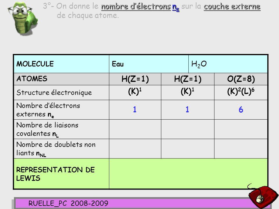 3°- On donne le nombre d'électrons ne sur la couche externe de chaque atome.