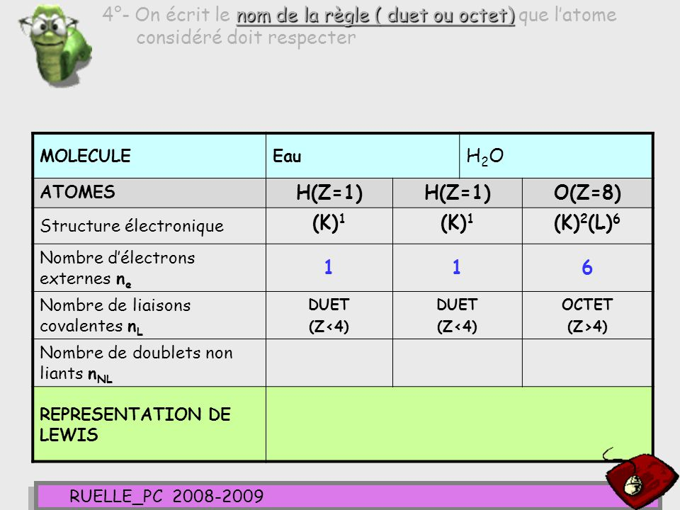 4°- On écrit le nom de la règle ( duet ou octet) que l'atome considéré doit respecter