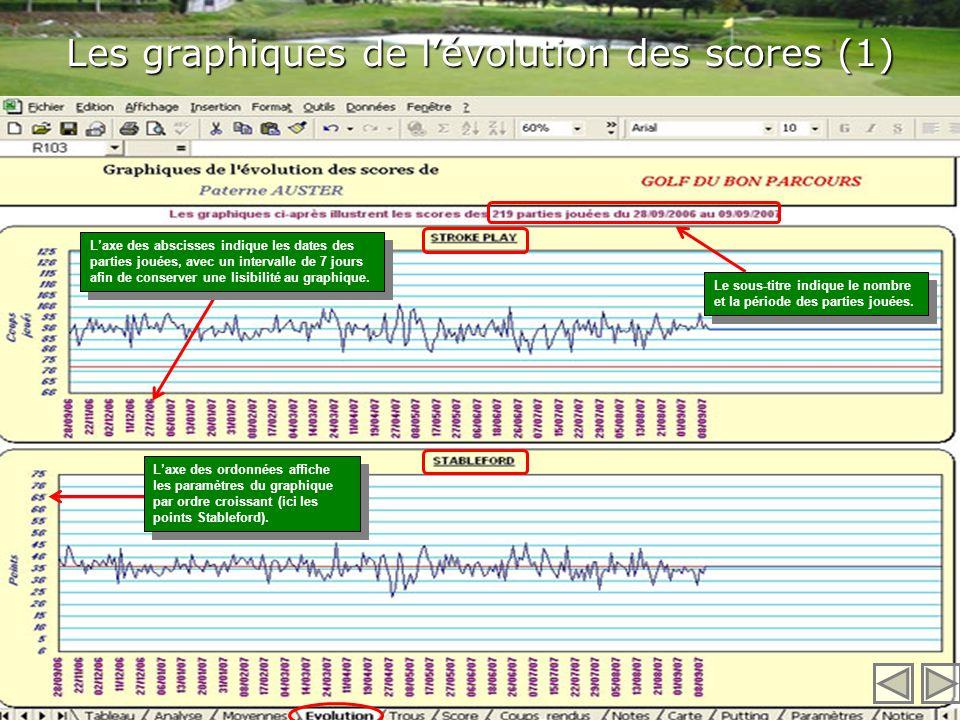 Les graphiques de l'évolution des scores (1)