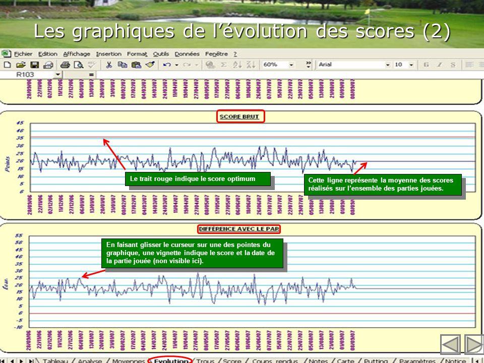 Les graphiques de l'évolution des scores (2)