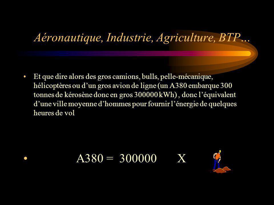 Aéronautique, Industrie, Agriculture, BTP…